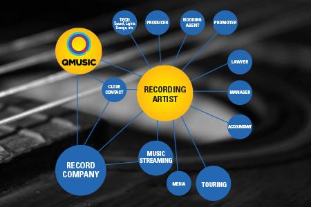 Q Music May 2015 450x300