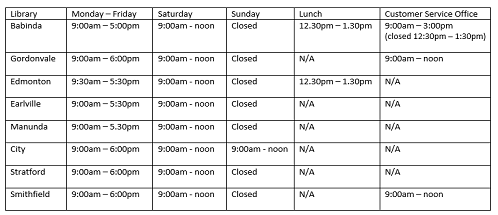 Library & CSO hours